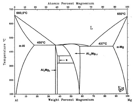 Diagram For Aluminum by Al Mg Phase Diagram 12 Scientific Diagram