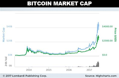 bitcoin price prediction    invest  bitcoin