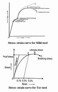 Sketch The Standard Stress
