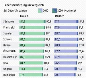 Lebenserwartung Männer Berechnen : lebenserwartung in sterreich steigt news ~ Themetempest.com Abrechnung