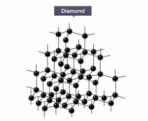 What Is The Structure Of A Diamond
