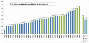 Credits Generated Per Tonne Of Nitric Acid Produced  For