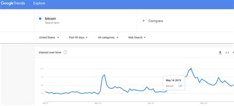 Google search trend shows bitcoin most popular in africa. Bitcoin Price Action Burdened By Google Search Trends Indicator