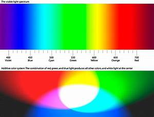 A Diagram That Shows The Colors Of The Visible Light