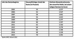 Steuern Rentner Berechnen : immer mehr rentner m ssen steuern zahlen smartsteuer blog smartsteuer blog ~ Themetempest.com Abrechnung