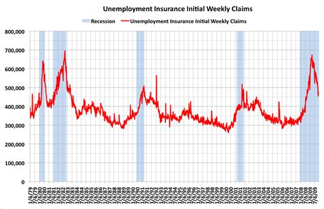 phone number to claim weekly unemployment benefits unemployment insurance initial weekly claims week ending