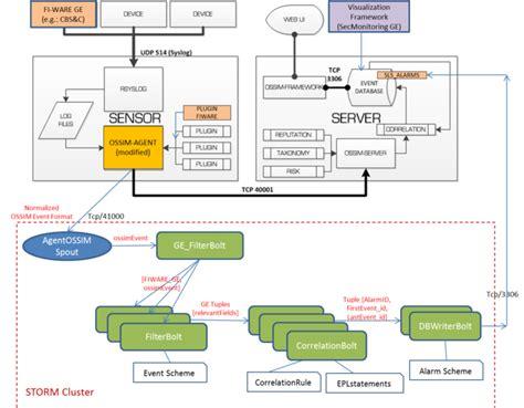 Service Level Siem Architecture