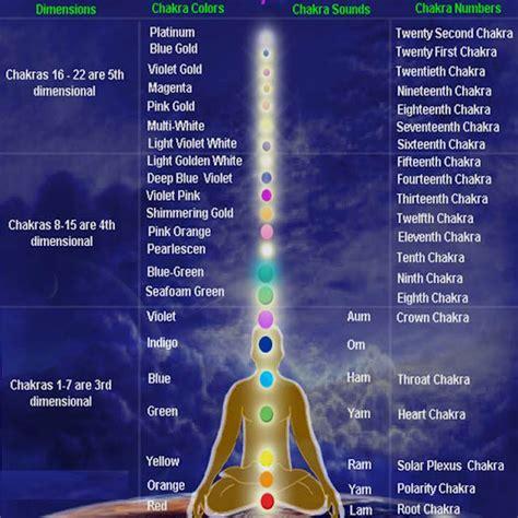 learn meditation healing  siddha sanmarga fourth