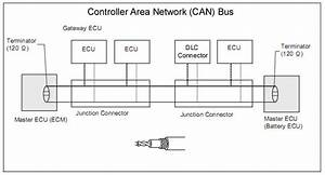 Solved  Can Bus Monitor - Discussion Forums