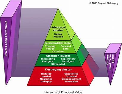 Hierarchy Emotional Value Emotions Marketing Customer Experience