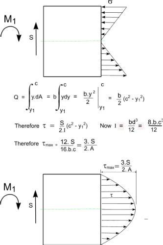 The Elastic Bending Effect Civil Engineering Downloads