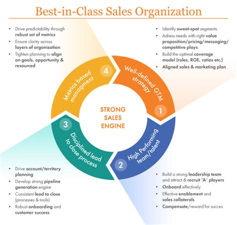 best in class digital marketing how to build a world class sales engine news press
