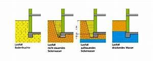 Kellerwand Außen Abdichten : grundwasser keller abdichten h user immobilien bau ~ Lizthompson.info Haus und Dekorationen