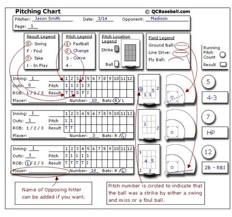 baseball pitching chart template printable pitching charts related keywords printable