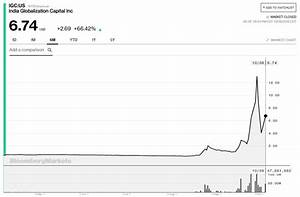 Is IGC The Biggest Cannabis Bubble After Its 1,000% Gain ...