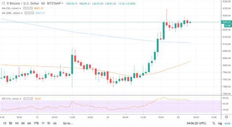 Ab dann näherte sich der kurs konstant einem. Bitcoin Kurs klettert auf 8.240 USD, kehrt der bullische Markt wieder zurück? | Kryptovergleich