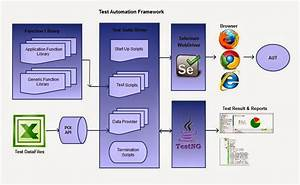 Let Us Share Our Views  Test Automation Datadriven Framework Using Selenium Webdriver And Testng