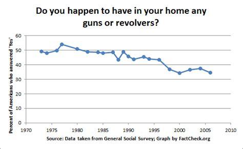bureau fbi gun rhetoric vs gun facts factcheck