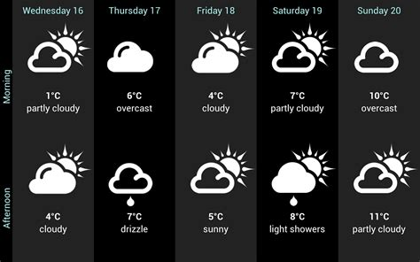 weather norway forecast