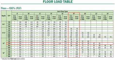 Tji Floor Joists Sizes by Engineered Floor Joist Span Lengths Carpet Vidalondon