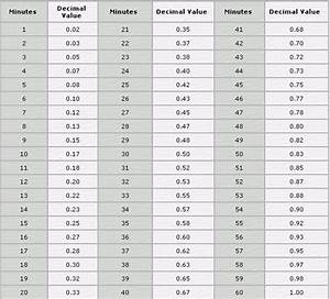 Military Pay Chart Pdf 9 Time Conversion Table For Payroll Pay Stub Format