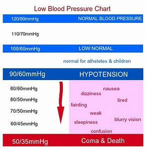 Low Blood Pressure Chart For Women By Age For Men