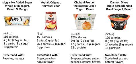 siggis  added sugar yogurts    buy eat