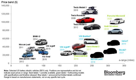 the electric cars available today how much they cost and how far they go in one chart vox