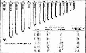 18 Gauge Brad Nail Size Chart Nailstip