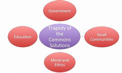 Tragedy Commons Solutions Ethics Morals Communities Government