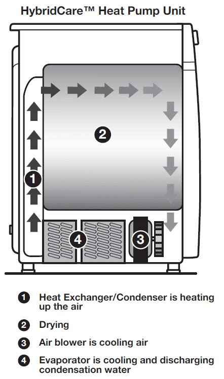 Whirlpool Compact Heat Pump Ventless Laundry Reviews