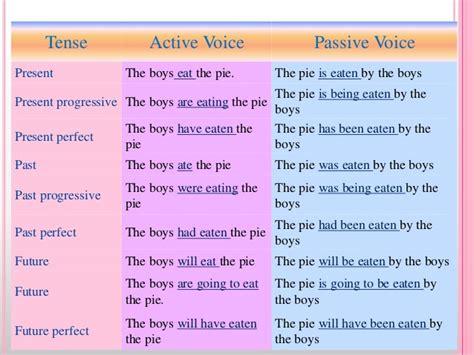Passive Voice Online Class