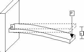 what is the cantilever beam what is the advantages and With summary of beam theory 1 summary of beam
