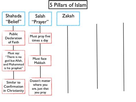 five pillars of islam worksheet worksheets for all