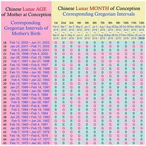 Chinese Zodiac Calendar Gender Predictor Ten Free