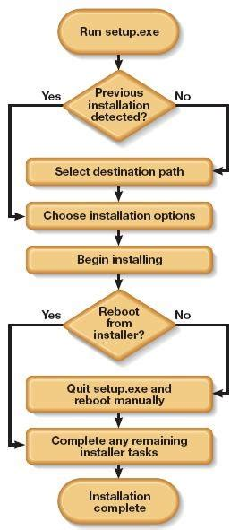 System Testing Proces Diagram by Installation Testing