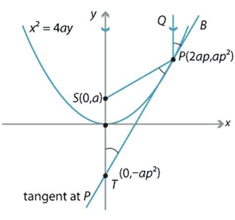 content  reflection property   parabola