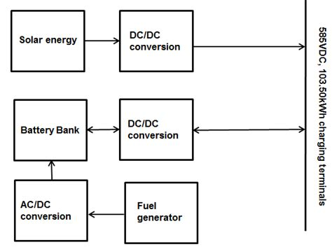 The Block Diagram Power Conversion For Solar