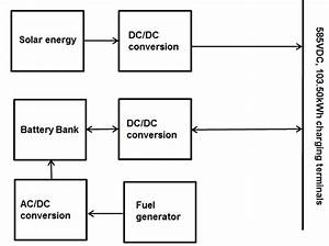 Is The Block Diagram Of The Power Conversion For The Solar System  Fuel