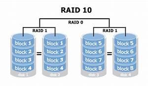 Raid 6 Kapazität Berechnen : hdd raid riverplus ipc ~ Themetempest.com Abrechnung