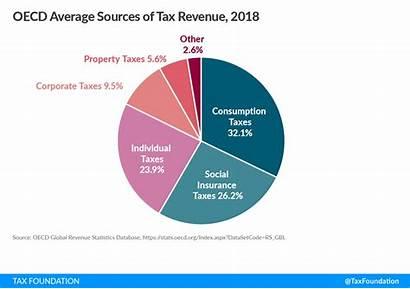 Revenue Sources Oecd Tax Government Average