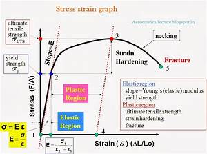 Stress Strain Diagram Part