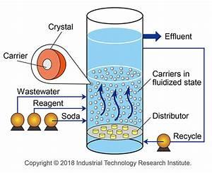 Fluidized Bed Crystallization  Fbc  Wastewater Treatment