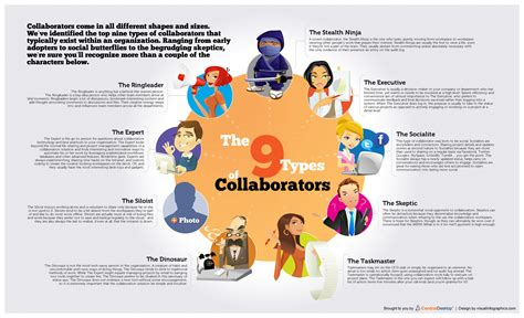 The 9 Types Of Collaborators Visually