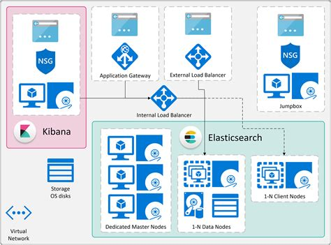 elasticsearch template elasticsearch and kibana deployments on azure elastic
