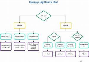 Choosing A Right Control Chart