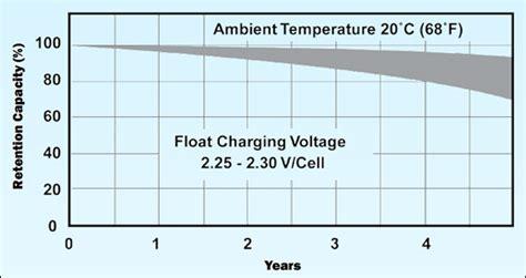 charging information  lead acid batteries battery