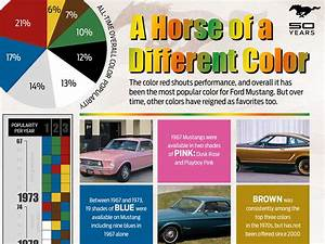 Ford Mustang Colors Over The Years - Mustang Monthly