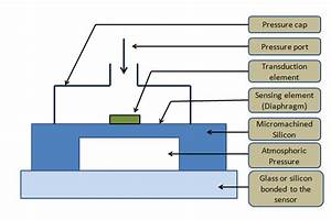 2 Schematic Diagram Of Gauge Pressure Sensor