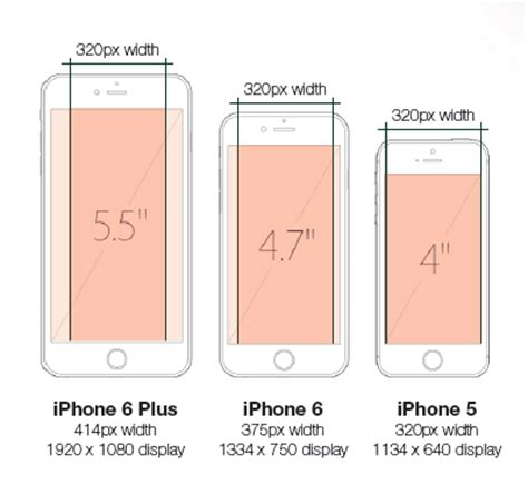 iphone 6 screen size the iphone 6 and iphone 6 plus how will email be affected